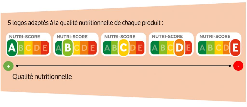 Classement complet des aliments suivant le Nutri-score