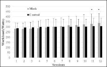 Résultats entrainement en Watts entre ceux qui ont un masque d'entrainement et les autres non