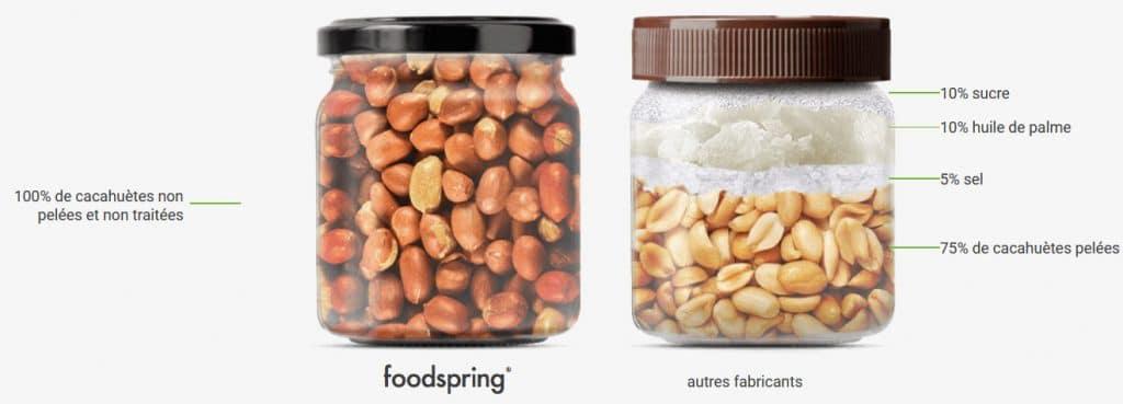 Du beurre de cacahuètes Foodspring comparé à d'autres marques