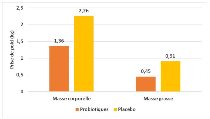 Un tableau comparatif de la prise de poids entre des individus sous probiotique et d'autres sous placebo